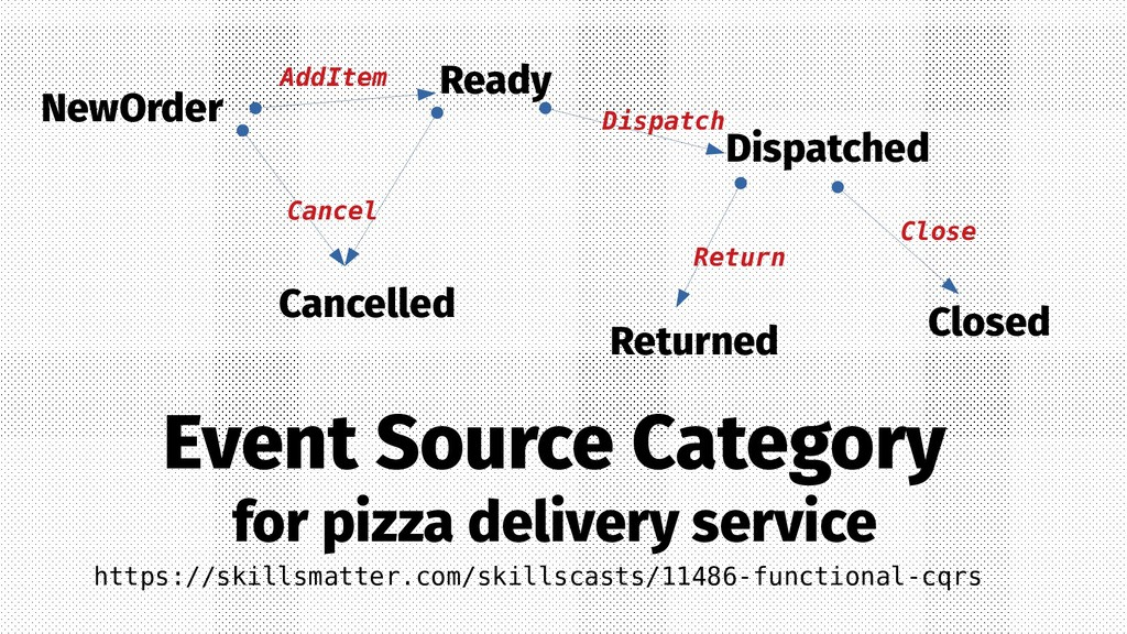 Event Source Category for pizza delivery servic...