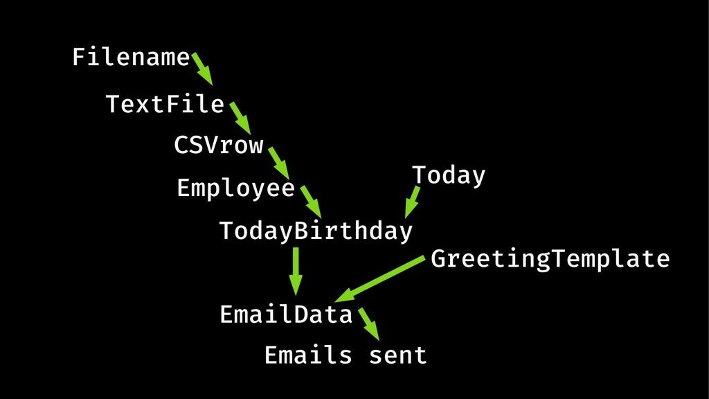 Filename TextFile EmailData Emails sent CSVrow ...
