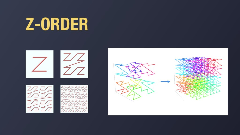 Z-ORDER