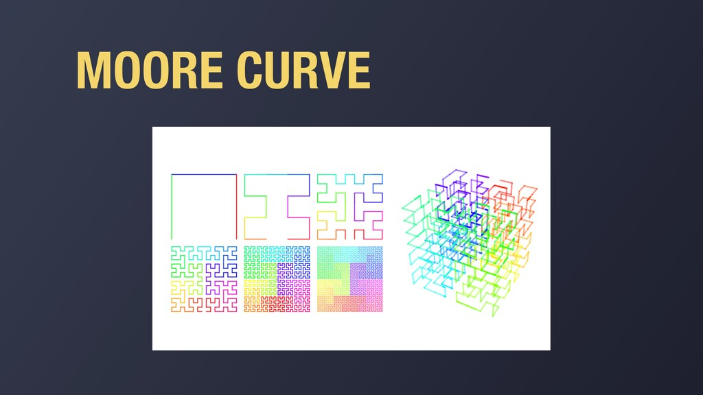 MOORE CURVE