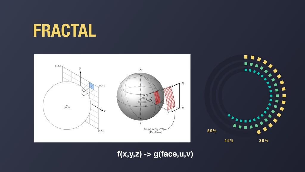 FRACTAL 3 0 % 4 5 % 5 0 % f(x,y,z) -> g(face,u,...