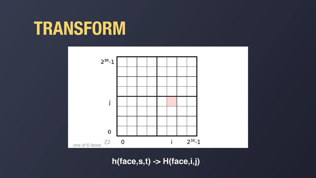TRANSFORM h(face,s,t) -> H(face,i,j)