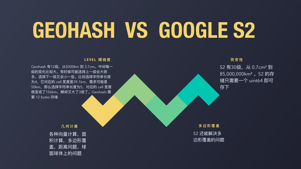 GEOHASH VS GOOGLE S2 各种向量计算,⾯ 积计算,多边形覆 盖,距离问题,球...