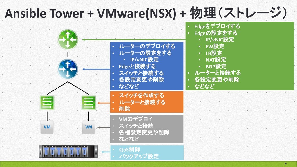 """Ansible Tower + VMware(NSX) + )""""&(* • Edge..."""