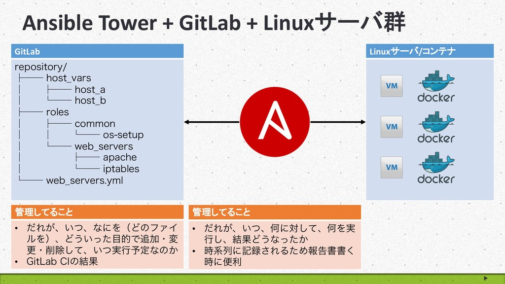 Ansible Tower + GitLab + Linux  GitLab SFQPT...