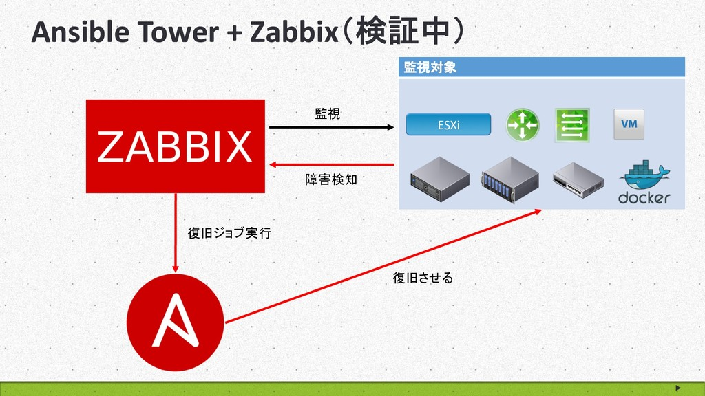 Ansible Tower + Zabbix  ESXi   ...