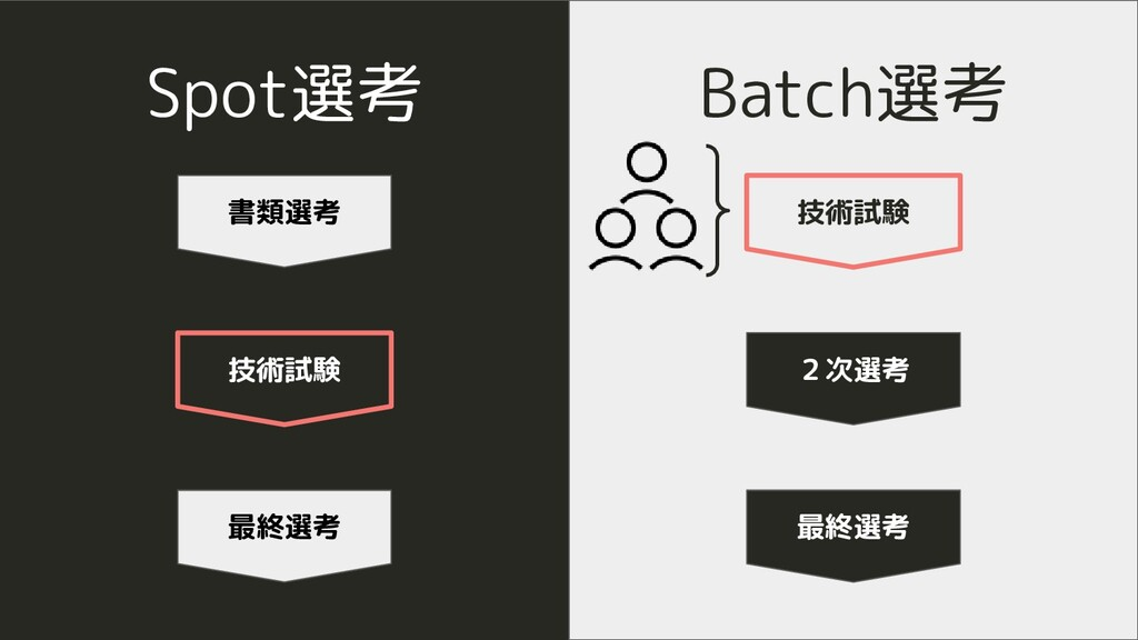 Spot選考 Batch選考 書類選考 技術試験 最終選考 技術試験 最終選考 2次選考