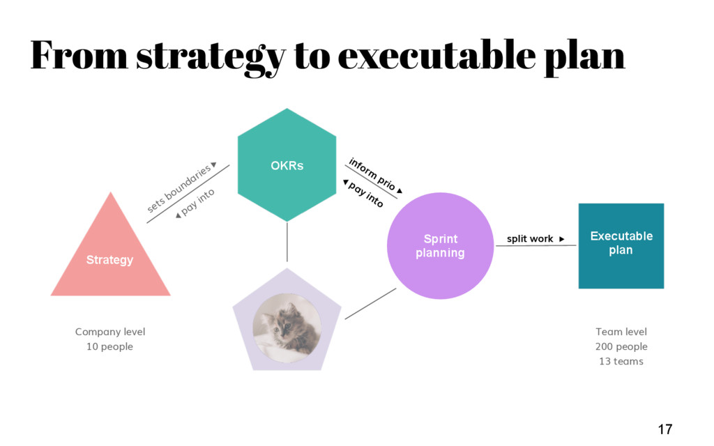 Team Weekly 17 Strategy Executable plan ??? Com...