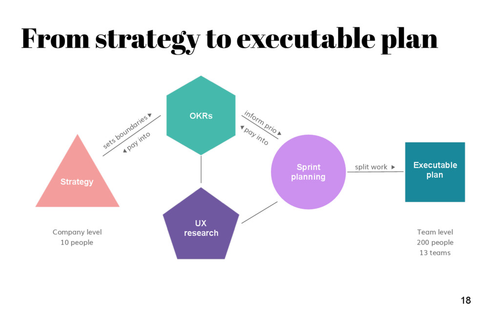 Team Weekly 18 Strategy Executable plan ??? Com...
