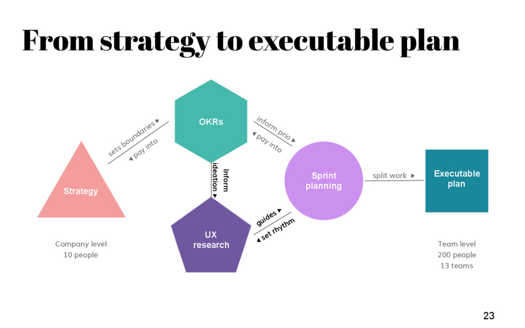Team Weekly 23 Strategy Executable plan OKRs UX...