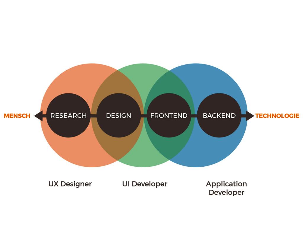 UI Developer UX Designer Application Developer ...