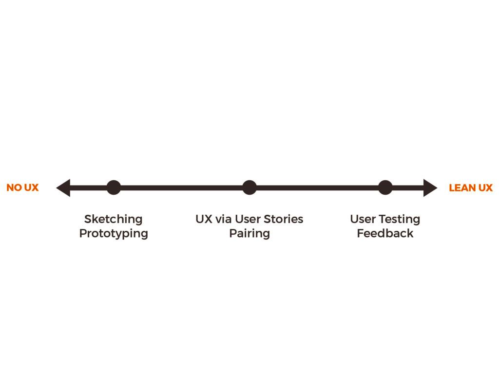 NO UX LEAN UX Sketching Prototyping UX via User...