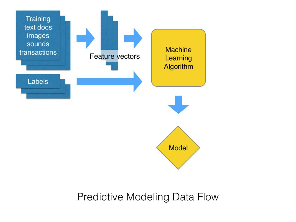 Training text docs images sounds transactions L...