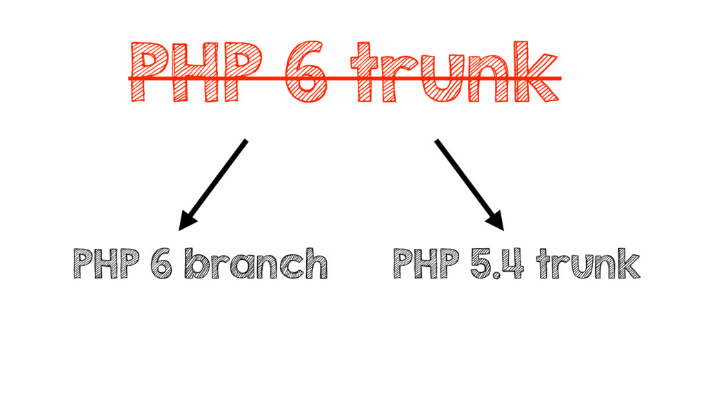 PHP 6 trunk PHP 6 branch PHP 5.4 trunk