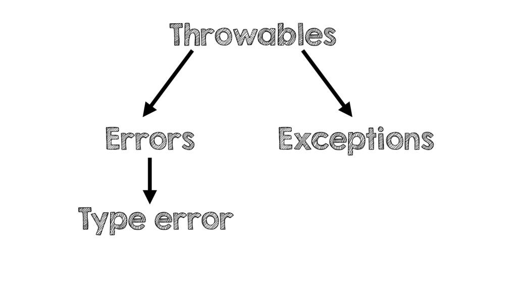 Throwables Errors Exceptions Type error