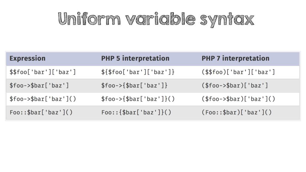 Uniform variable syntax