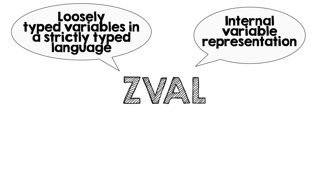 ZVAL Internal variable representation Loosely t...