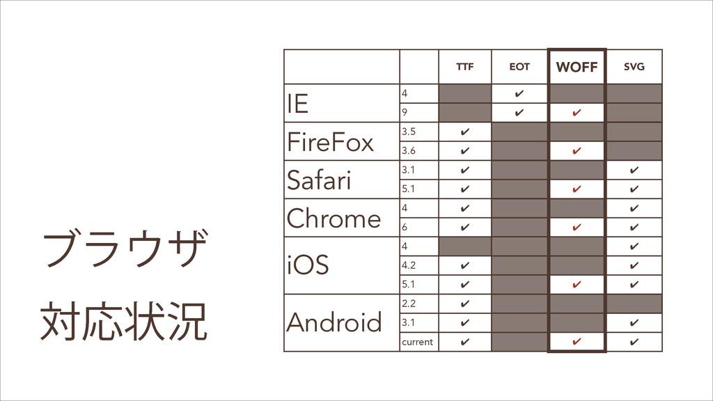 TTF EOT WOFF SVG IE 4 ✔ 9 ✔ ✔ FireFox 3.5 ✔ 3.6...