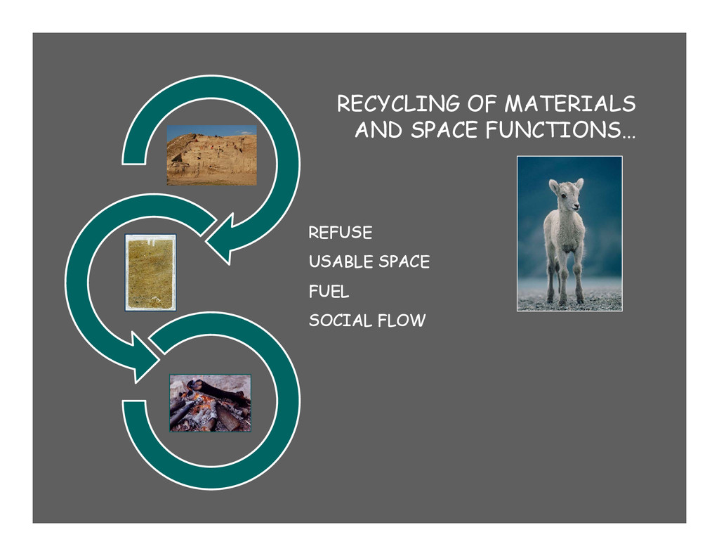 . . . REFUSE USABLE SPACE FUEL SOCIAL FLOW RECY...