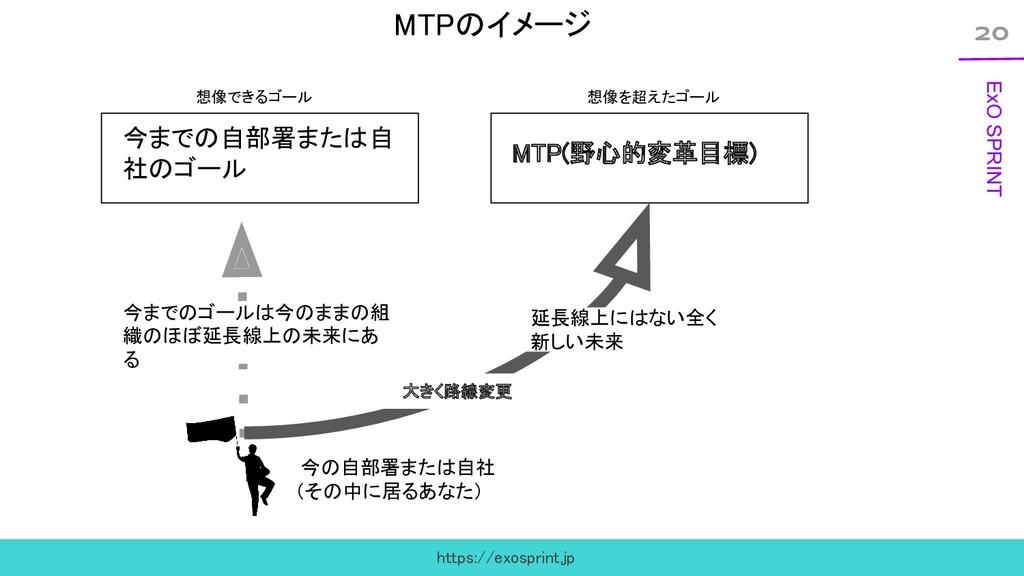 20 ExO SPRINT MTPのイメージ 今までの自部署または自 社のゴール MTP(...