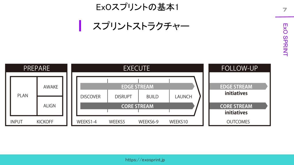 7 ExO SPRINT ExOスプリントの基本1 スプリントストラクチャー https:...