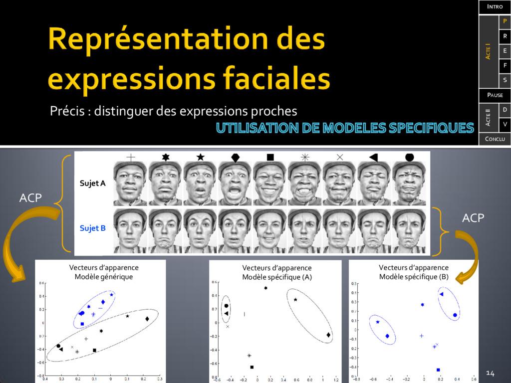 Précis : distinguer des expressions proches ACP...