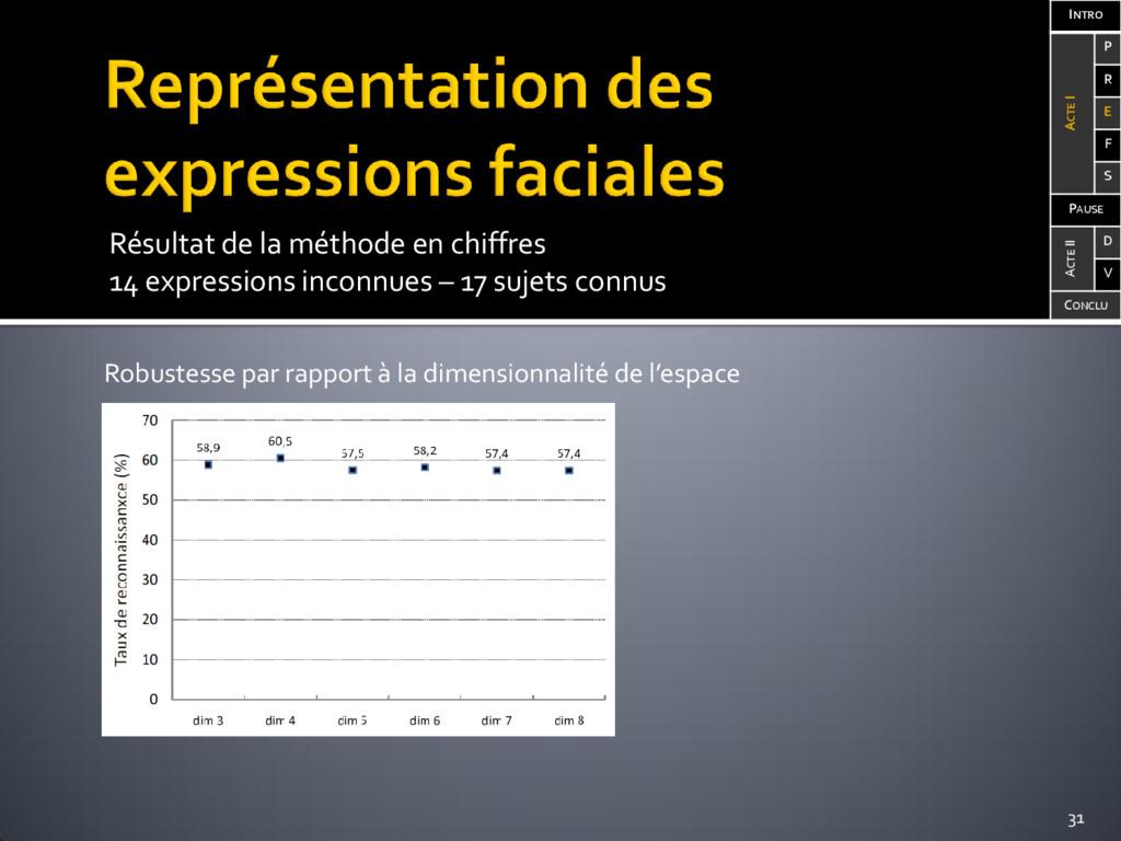 Résultat de la méthode en chiffres 14 expressio...