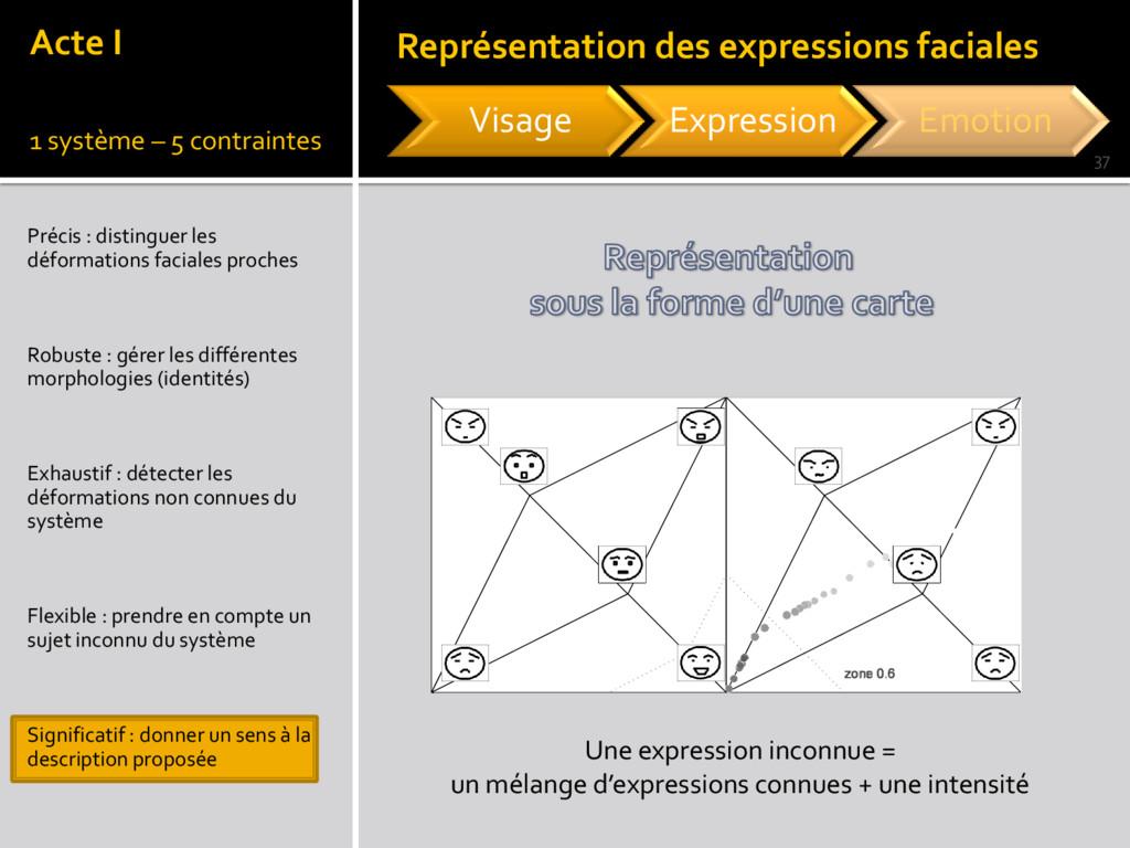 Précis : distinguer les déformations faciales p...