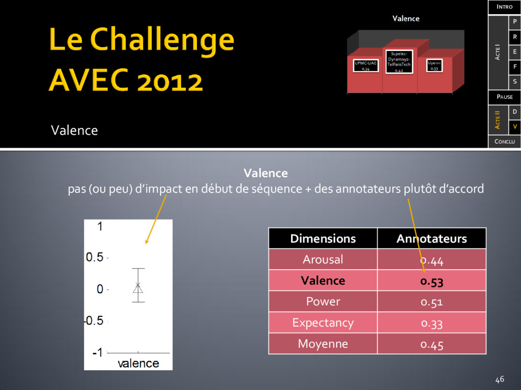Valence Dimensions Annotateurs Arousal 0.44 Val...