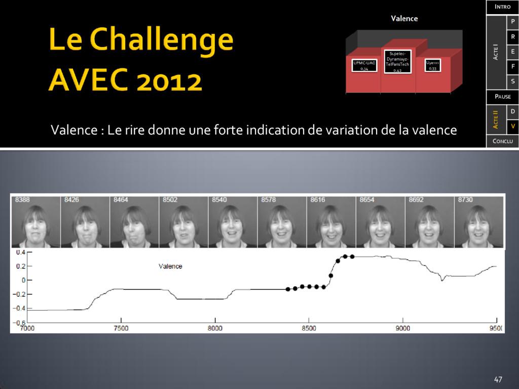 Valence : Le rire donne une forte indication de...
