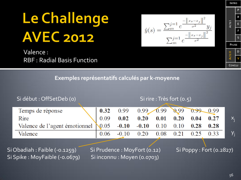 Valence : RBF : Radial Basis Function Exemples ...