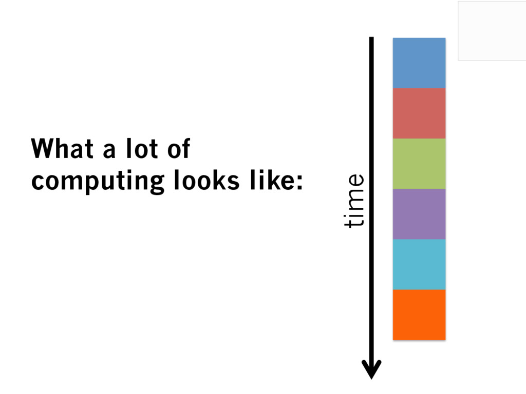 time What a lot of computing looks like: