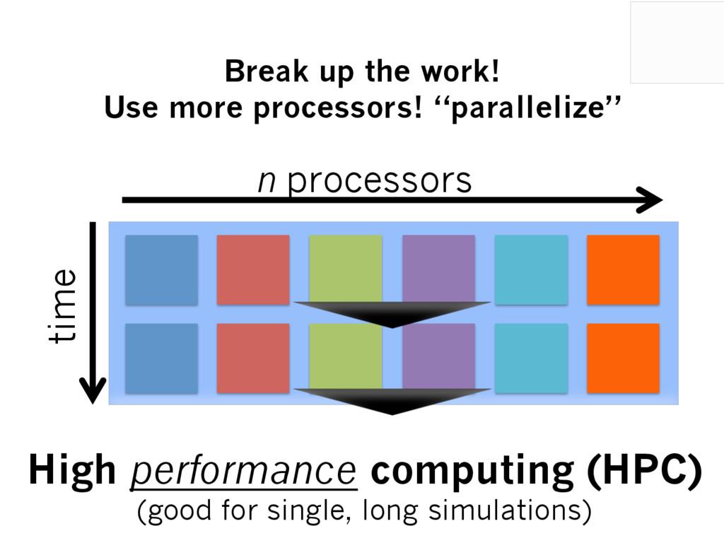 time High performance computing (HPC) (good for...