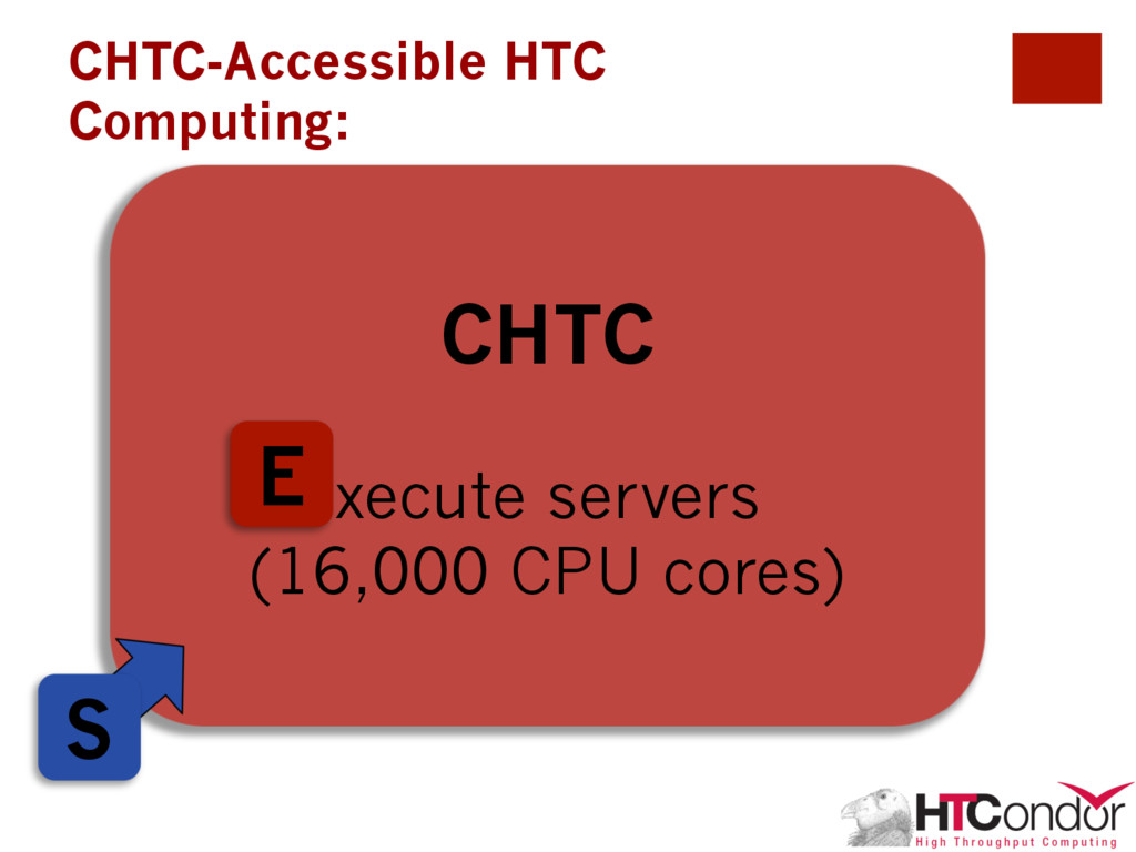 CHTC xecute servers (16,000 CPU cores) CHTC-Acc...