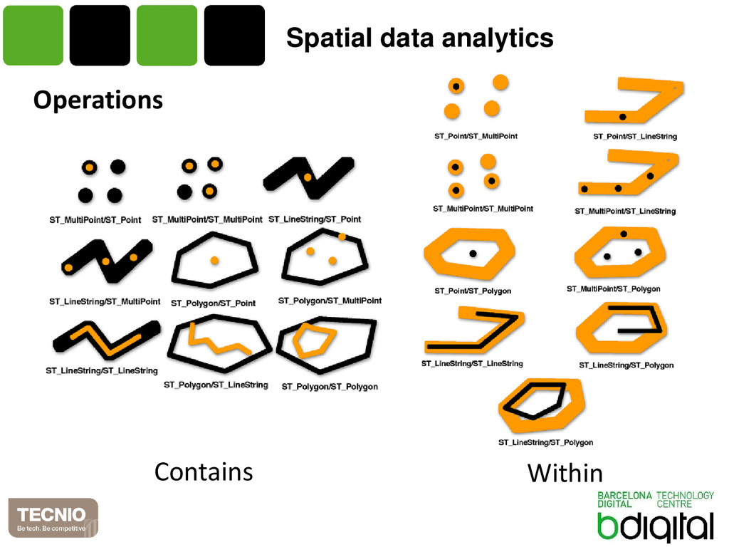 Spatial data analytics Operations Contains With...