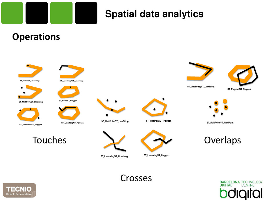 Spatial data analytics Operations Crosses Touch...