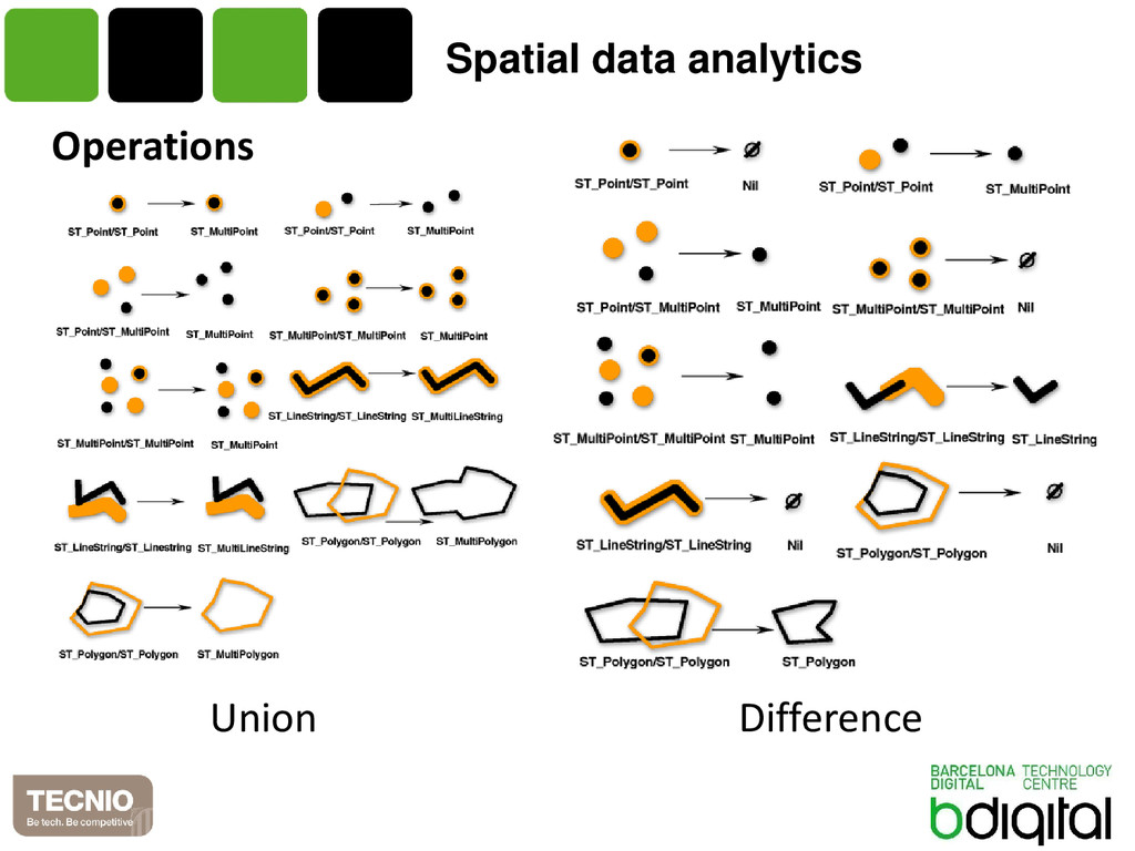 Spatial data analytics Operations Union Differe...