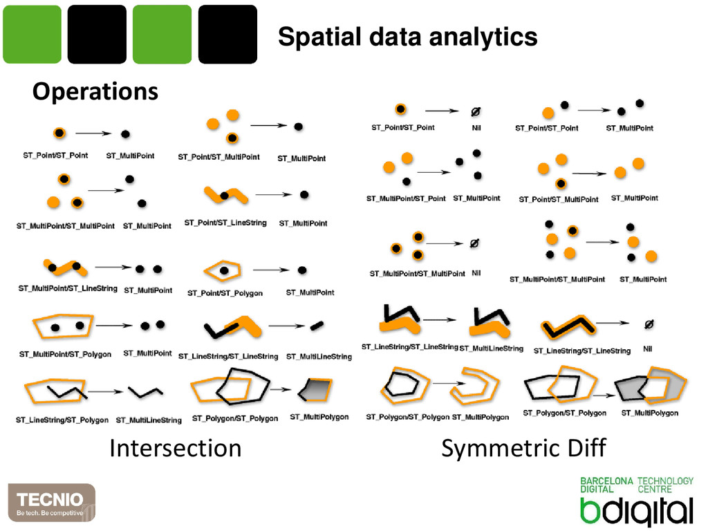 Spatial data analytics Operations Intersection ...