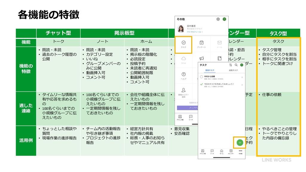 各機能の特徴 チャット型 掲示板型 アンケート型 カレンダー型 タスク型 機能 トーク ノート...