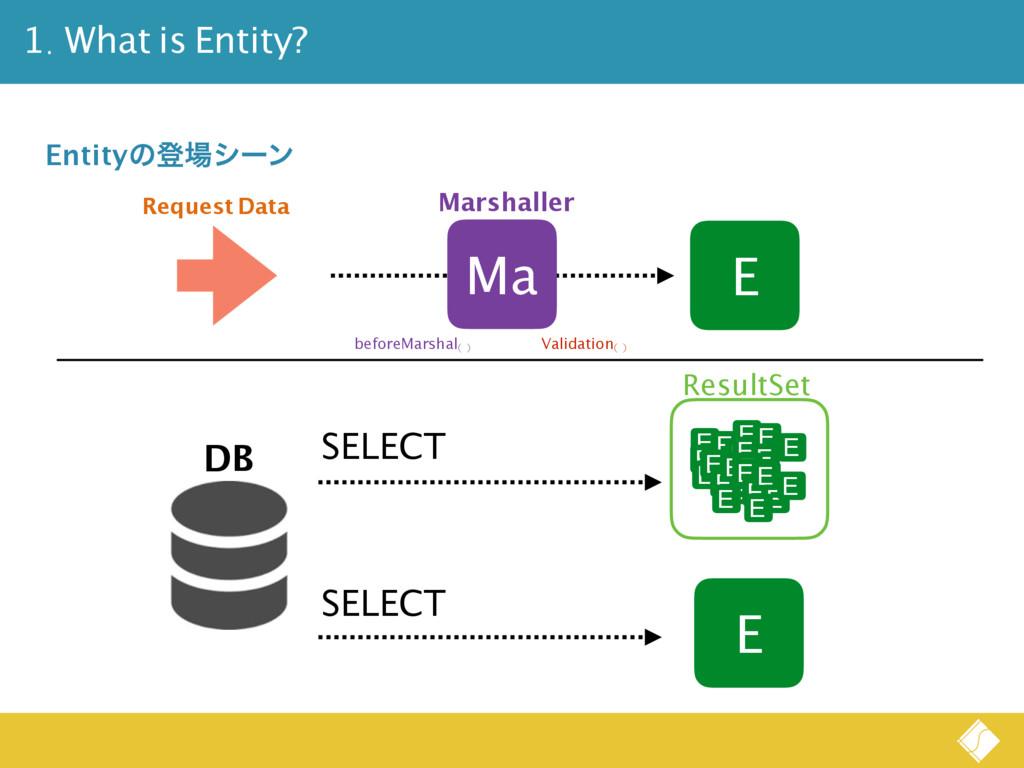 1. What is Entity? E Entityͷొγʔϯ E E E E E E E...