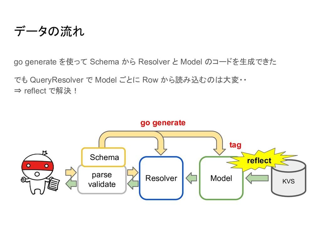 データの流れ go generate を使って Schema から Resolver と Mo...