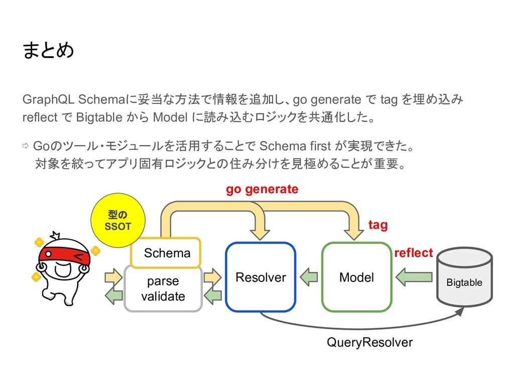 まとめ GraphQL Schemaに妥当な方法で情報を追加し、go generate で t...