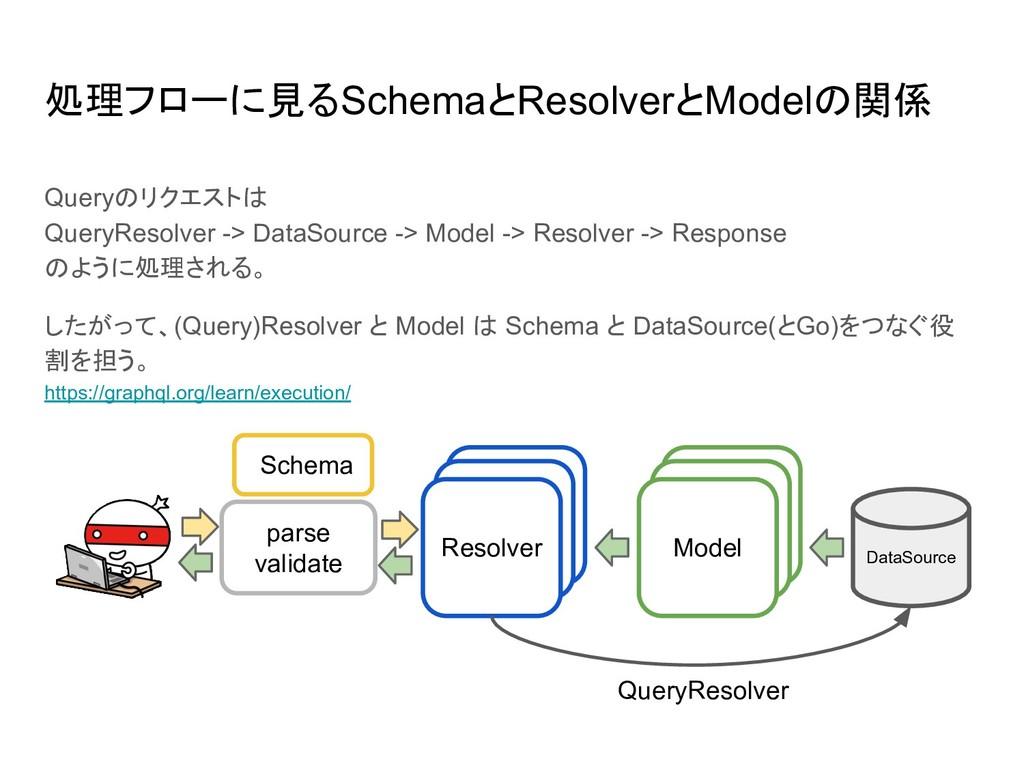 Model Resolver 処理フローに見るSchemaとResolverとModelの関係...