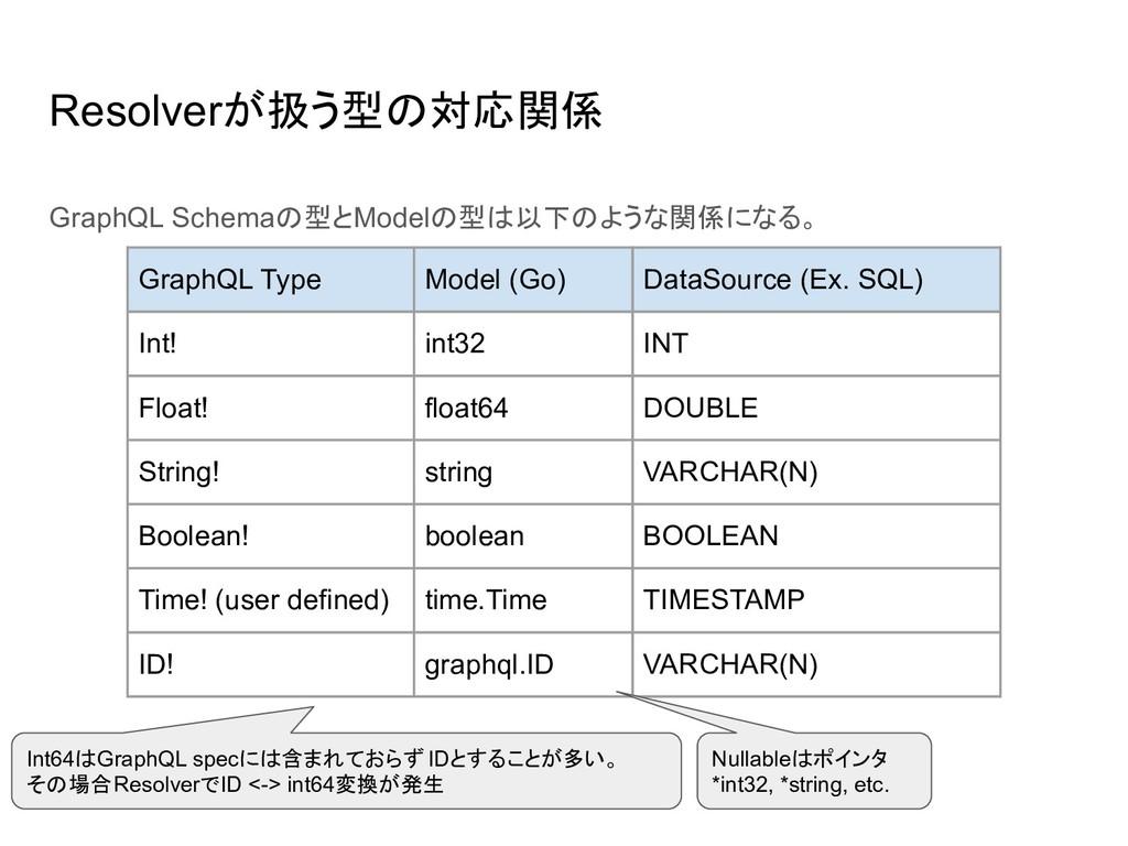 GraphQL Schemaの型とModelの型は以下のような関係になる。 Resolverが...
