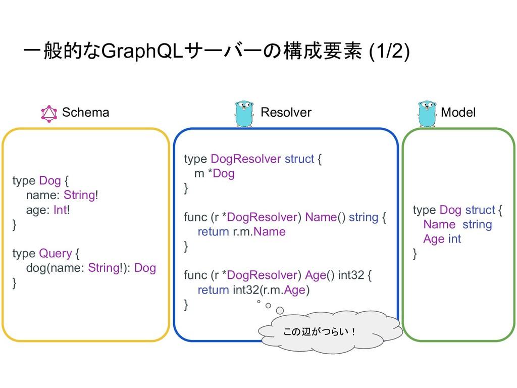 一般的なGraphQLサーバーの構成要素 (1/2) type Dog { name: Str...