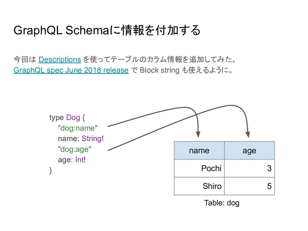 GraphQL Schemaに情報を付加する 今回は Descriptions を使ってテーブ...