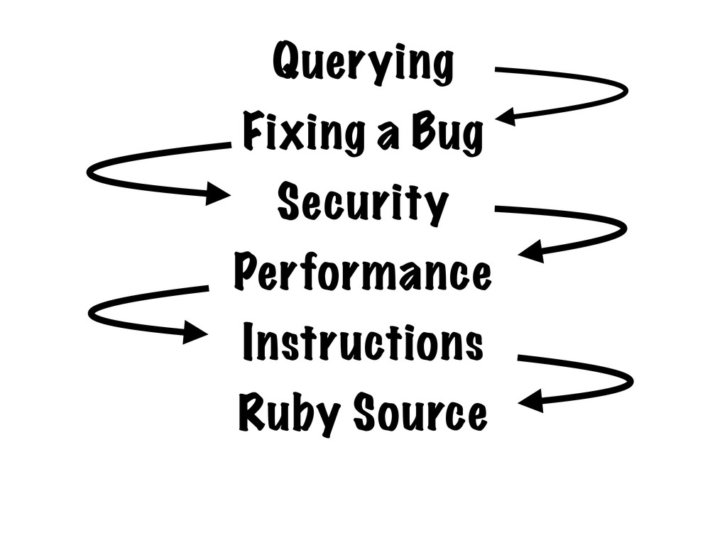 Querying Fixing a Bug Security Performance Inst...