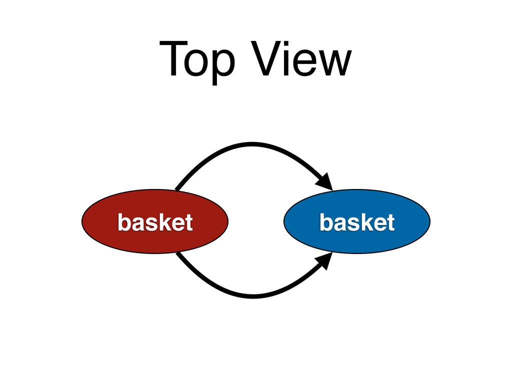 basket Top View basket basket basket
