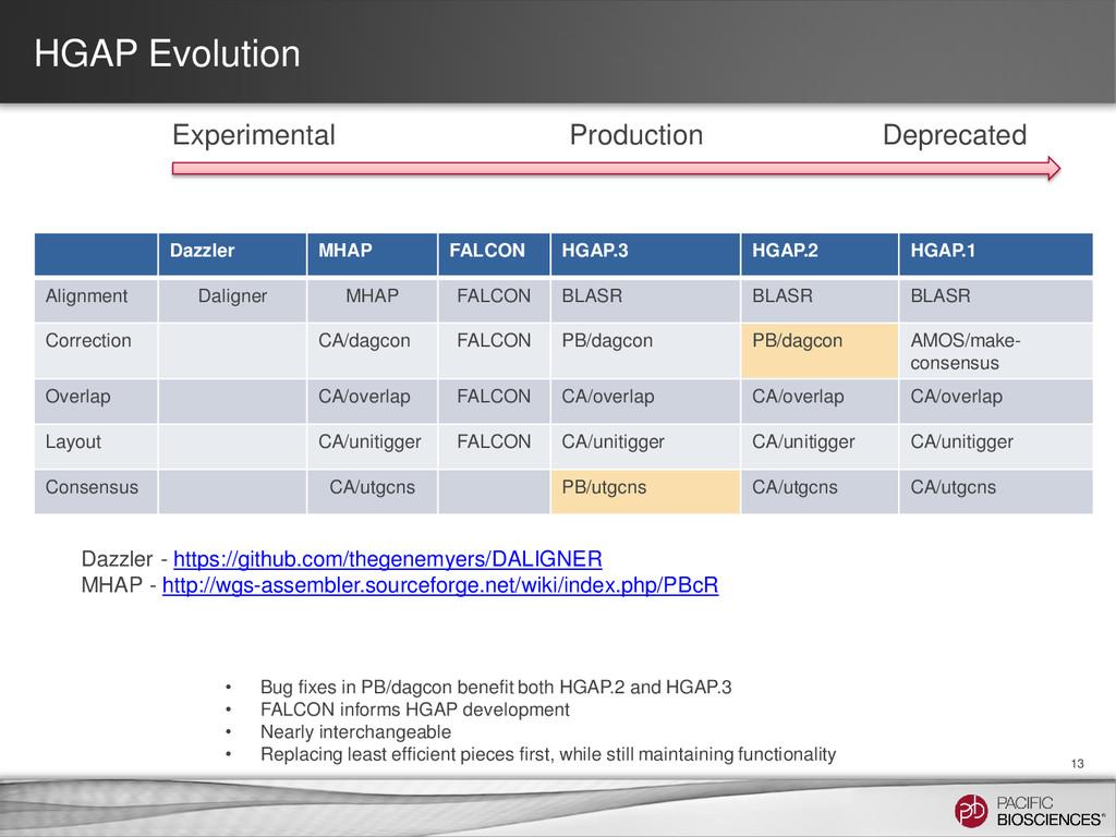 HGAP Evolution Dazzler MHAP FALCON HGAP.3 HGAP....