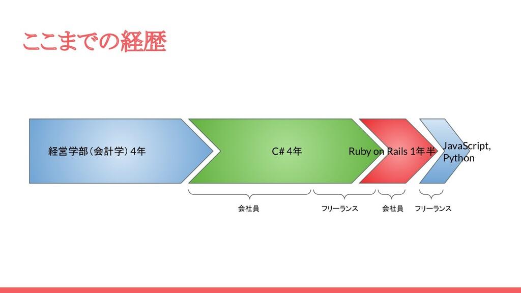 ここまでの経歴 経営学部(会計学)4年 C# 4年 Ruby on Rails 1年半 Jav...